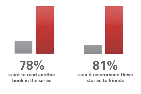 1) 78% students want to read another book in the series AND 2) 81% would recommend these stories to friends